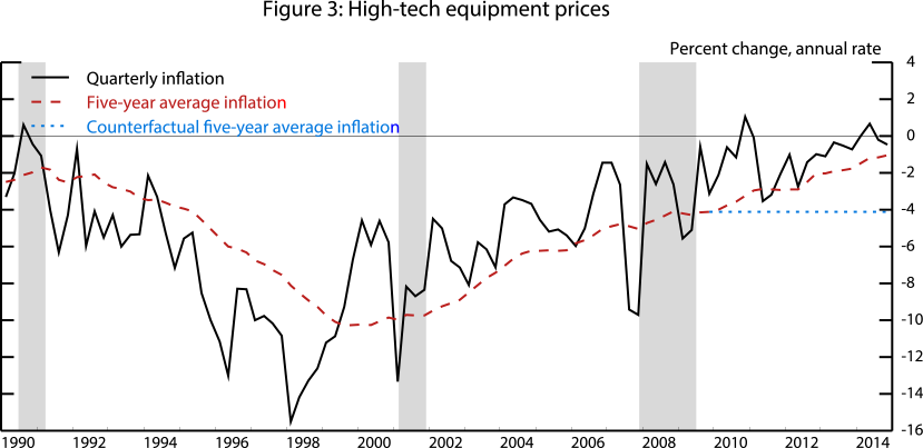 Figure 3: High-tech equipment prices. See accessible link for data.