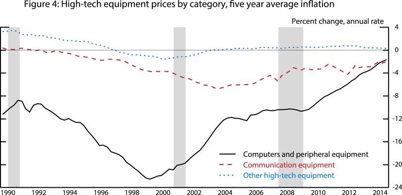 Figure 4: High-tech equipment prices by category, five year average inflation. See accessible link for data.