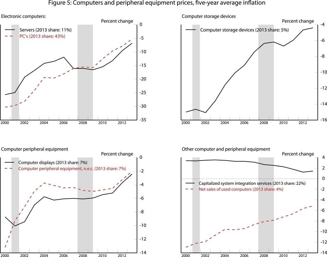 Figure 5: Computers and peripheral equipment prices, five-year average inflation. See accessible link for data.