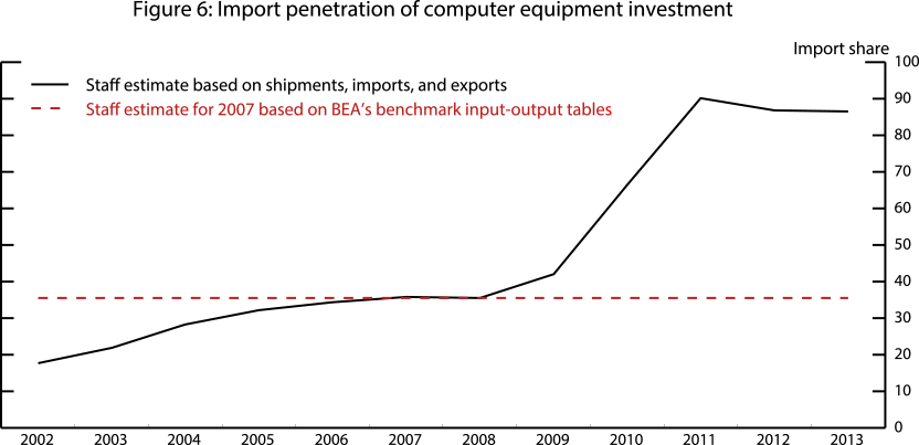 Figure 6: Import penetration of computer equipment investment. See accessible link for data.