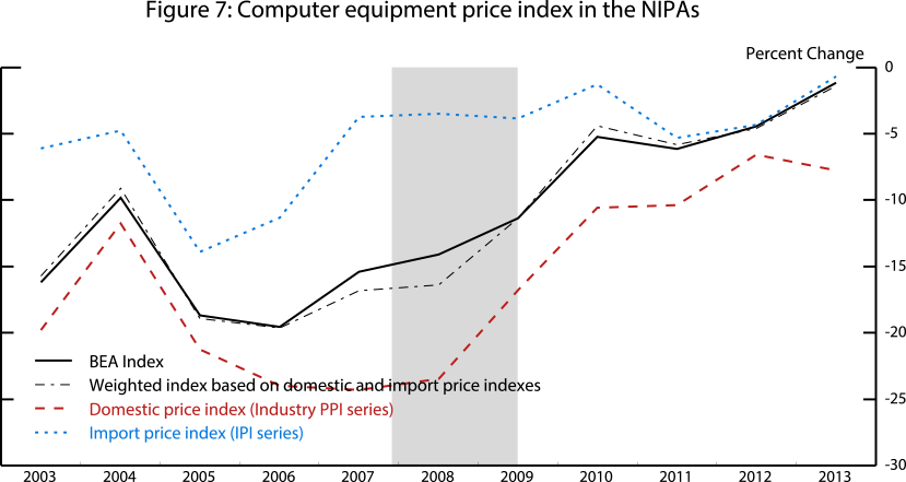 Figure 7: Computer equipment price index in the NIPAs. See accessible link for data.