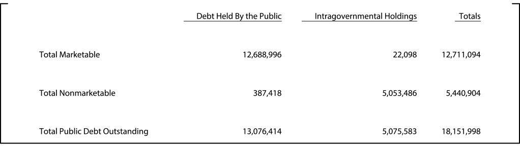Table 1: Treasury securities outstanding on June 30, 2015 (Millions of dollars). See accessible link for data.