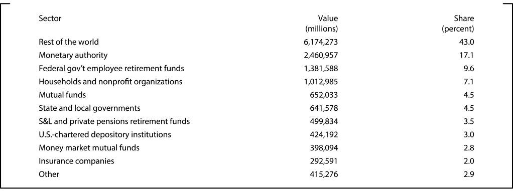 Table 2: Sectoral distribution of Treasury securities (2015:Q2). See accessible link for data.