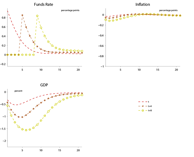 Figure 3: Effects of Forward Guidance in the EDO Model. See accessible link for data.
