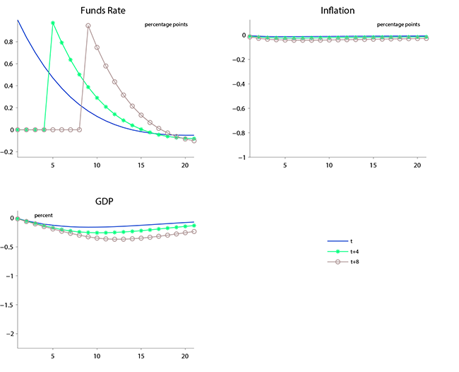 Figure 4: Effects of Forward Guidance in the FRB/US Model. See accessible link for data.