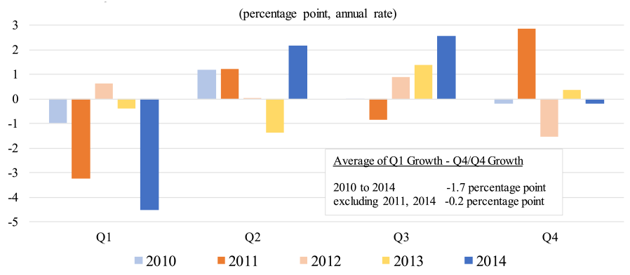 Figure 1: Real GDP, Quarterly Change Relative to Q4/Q4 Change. See accessible link for data.