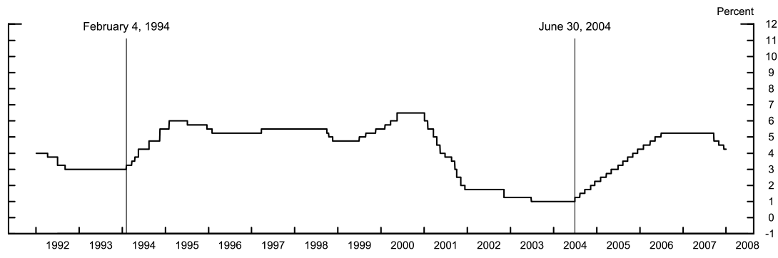 Figure 1: Federal Funds Target Rate. See accessible link for data.