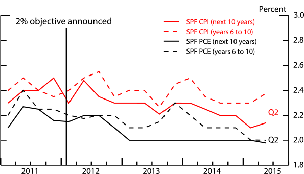 Figure 2: Long-Run Expected Inflation from SPF, 2011-Present. See accessible link for data.