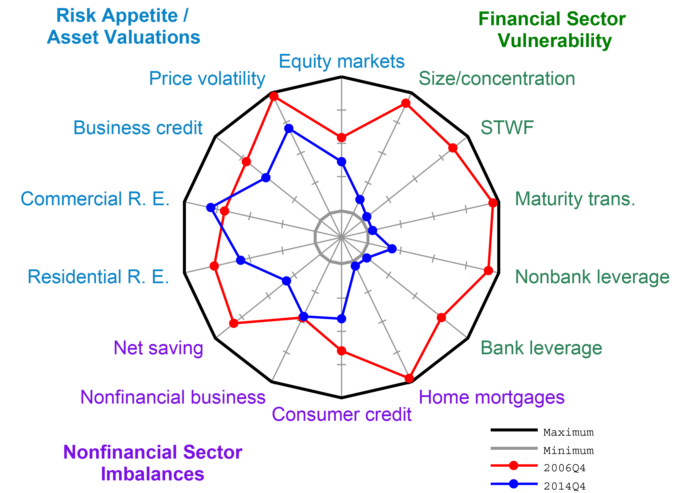 Frb feds notes mapping heat in the us financial system a summary figure 2 radar chart of the component sources of systemic vulnerability ccuart Images
