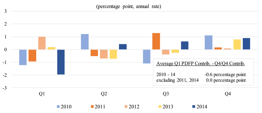 Figure 3: Real PDFP, Quarterly Contrib. Relative to Q4/Q4 Contrib. See accessible link for data.
