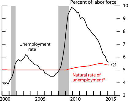 Figure 1. The Unemployment Rate. See accessible link for data.