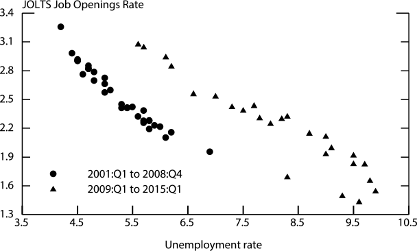 Figure 2. The Beveridge Curve. See accessible link for data.