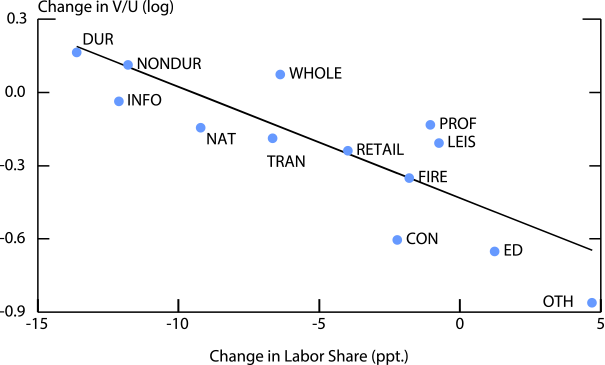 Figure 5. Changes in Industry-level Labor Share versus Changes in V-U Ratios, 2001-2014. See accessible link for data.