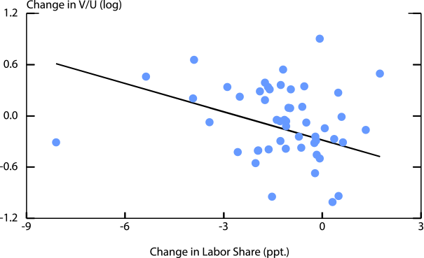 Figure 6. Changes in State-level Labor Share versus Change in V-U Ratios, 2005-2012. See accessible link for data.