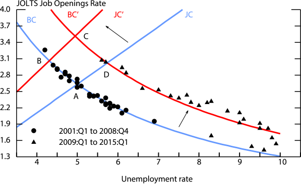 Figure 7. Evolution of Labor Market Equilibrium. See accessible link for data.
