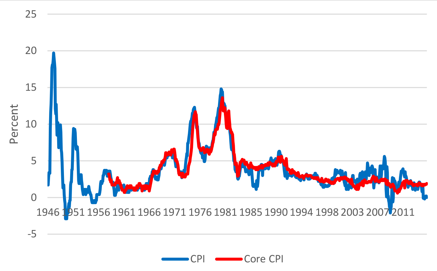 Figure 1: Percent Change in CPI and Core CPI. See accessible link for data.