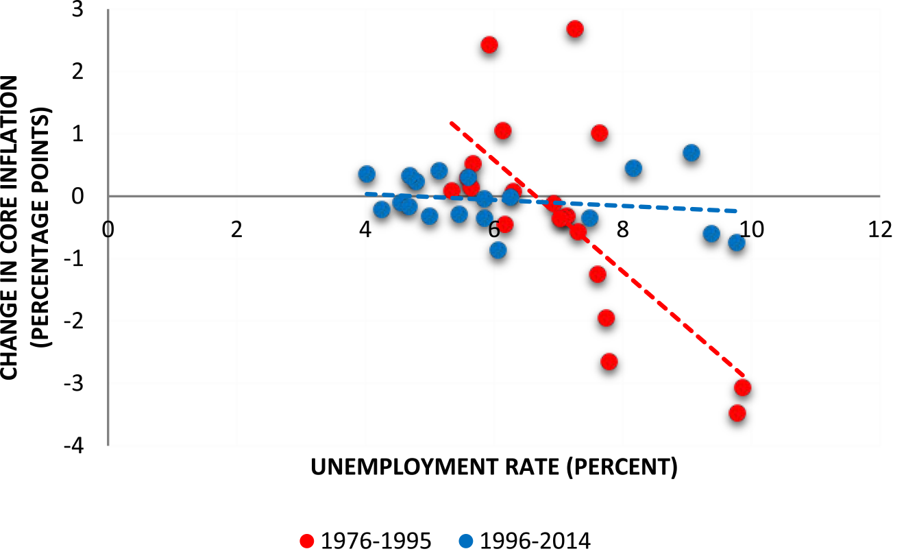 Figure 2: A Graphical Illustration of the Accelerationist Phillips Curve. See accessible link for data.