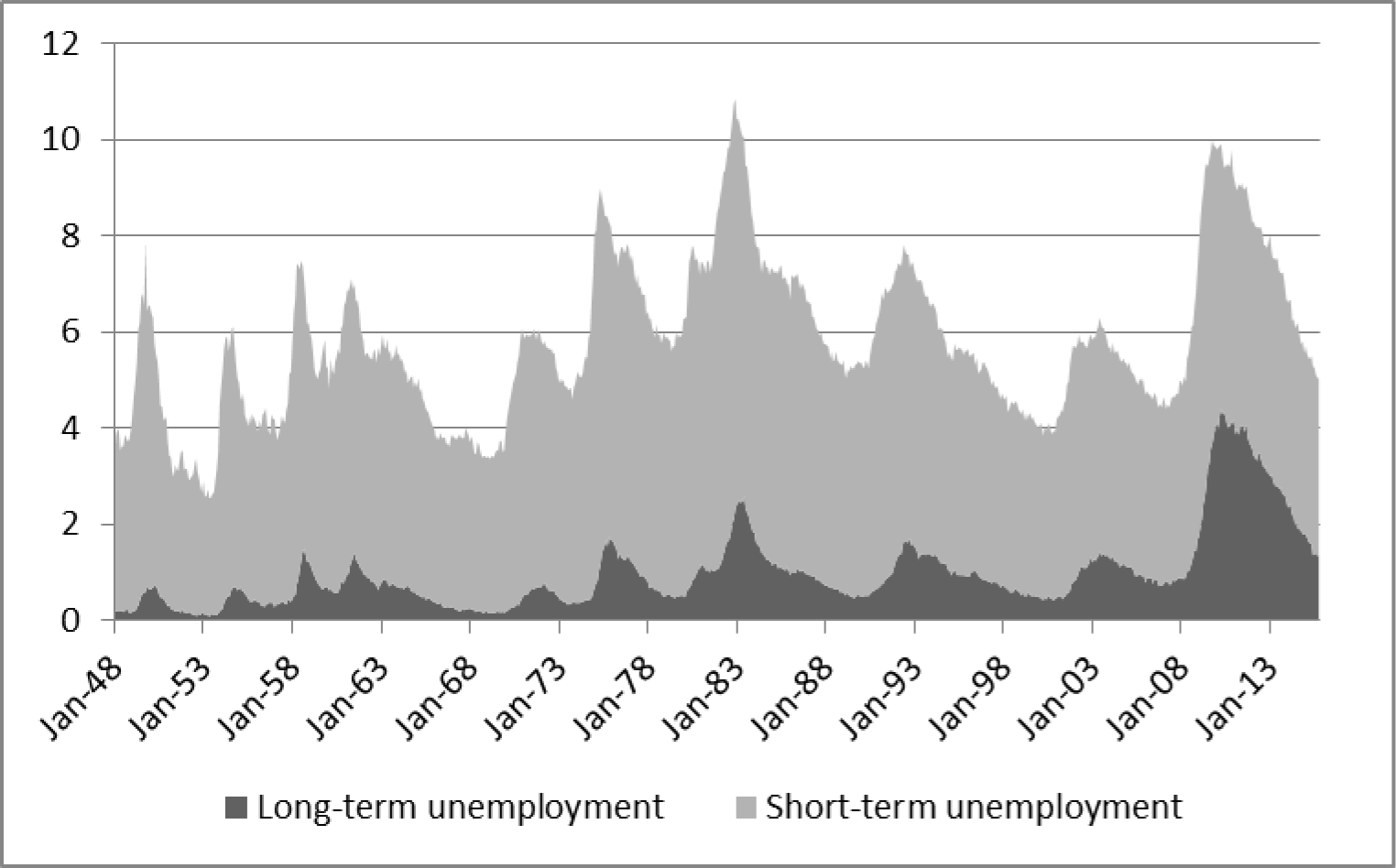 Figure 4: Total, Short-term, and Long-term Unemployment. See accessible link for data.