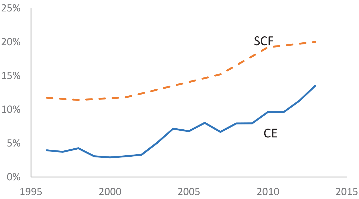 Figure 1: Share of Student Loan Borrowing Households in the SCF and CE Data. Figure 1 shows the fraction of student loan holders within the Survey of Consumer Finances and the Consumer Expenditure Survey from 1996 to 2013.  While both lines trend upward, the Survey of Consumer Finances data is above the Consumer Expenditure Survey fraction throughout the figure by roughly 6-7 percent. The Survey of Consumer Finances fraction ranges from roughly 12 percent at the beginning of the sample to roughly 20 percent at the end of the sample.