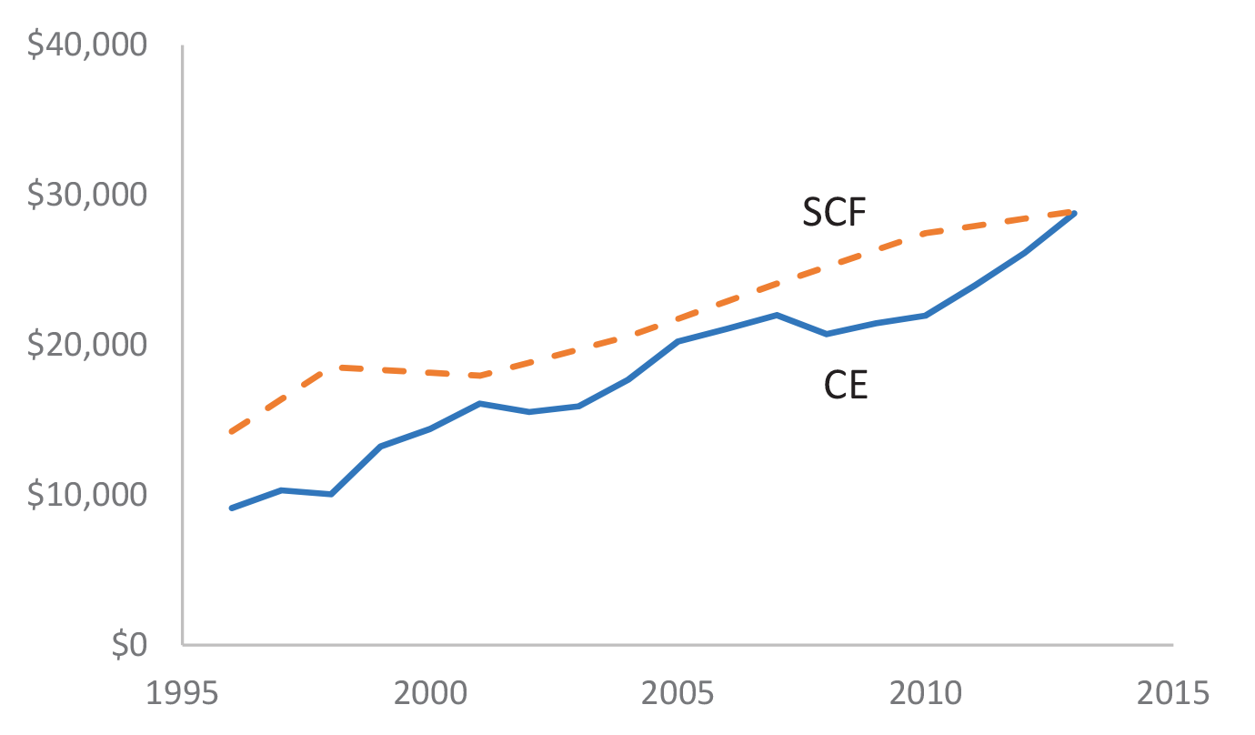 Figure 2: Average Student Loan Balances among Borrowers in the SCF and CE Data. Figure 2 plots the average student loan balances in the Survey of Consumer Finances and the Consumer Expenditure Survey from 1996 to 2013.  Both balances are trend up together and the levels are similar.  The series trend up from about 10-13 thousand dollars to about 27 thousand dollars.
