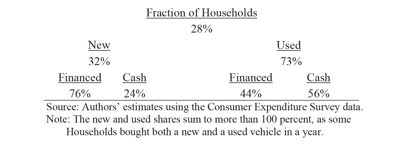 Table 1: Share of Households Buying a Light Vehicle. Fraction of Households: 28%; New: 32%; New - Financed: 76%; New - Cash: 24%; Used: 73%; Used - Financed: 44%; Used - Cash: 56%. Source: Authors' estimates using the Consumer Expenditure Survey data. Note: The new and used shares sum to more than 100 percent, as some 