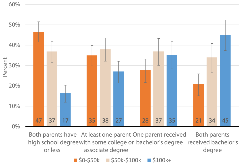 Figure 1: Household income, by parents' educational attainment. See accessible link for data.