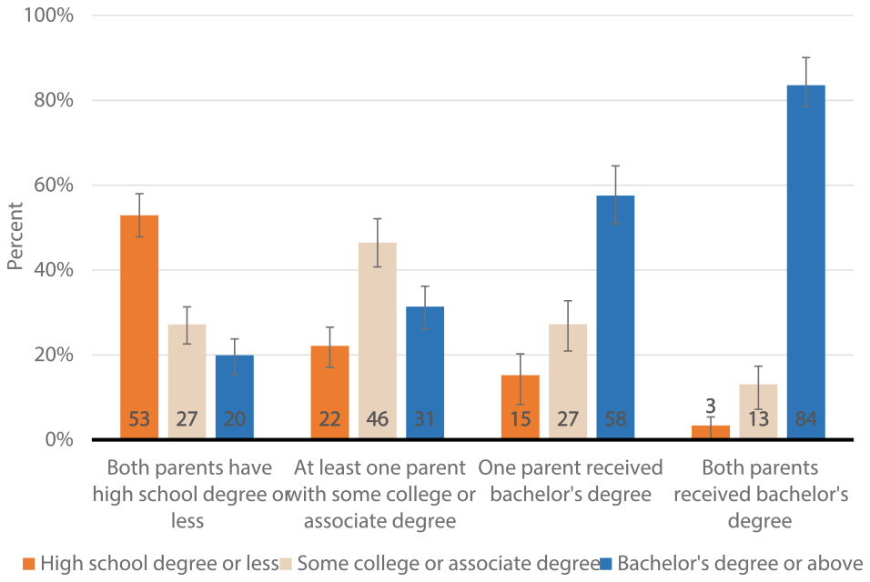 Figure 2: Educational attainment, by parents' educational attainment. See accessible link for data.