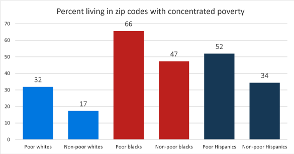 Figure 2: Percent of adults living in a zip code with concentrated poverty, by race/ethnicity and own poverty status. See accessible link for data.