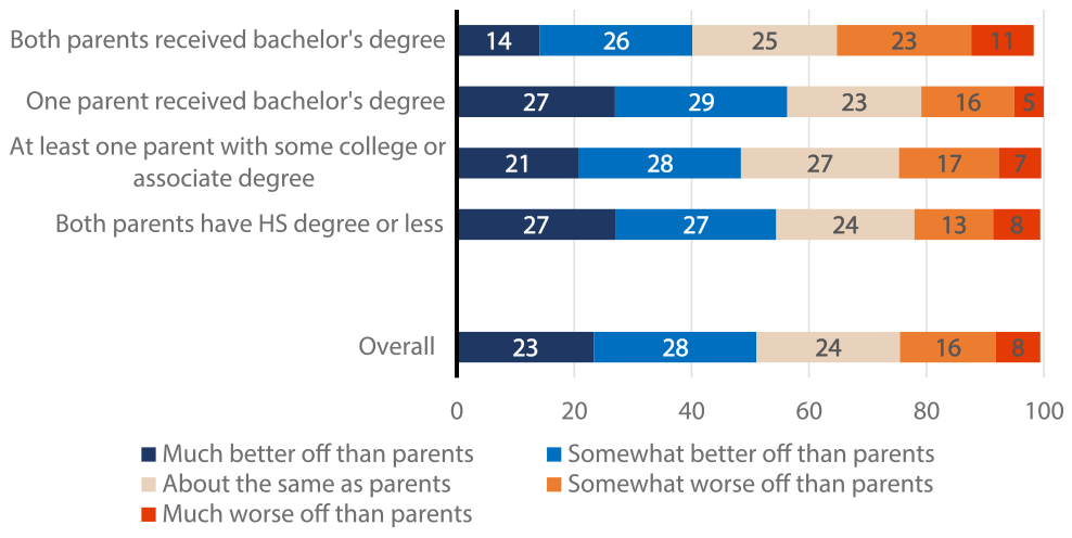 Figure 3: Financial well-being compared to parents, by parents' educational attainment. See accessible link for data.