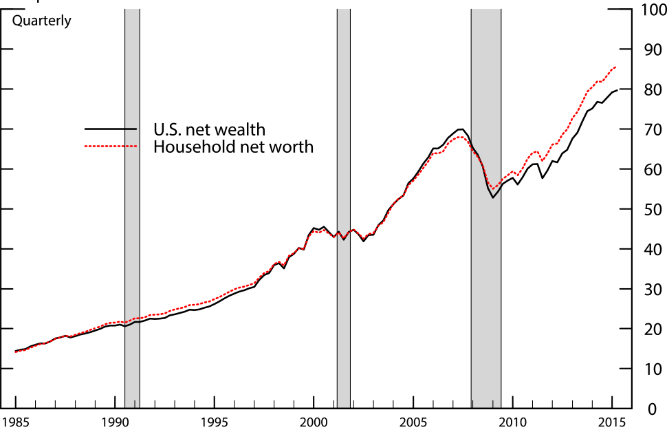 Chart 2: Comparison of U.S. Net Wealth and Household Net Worth. See accessible link for data.