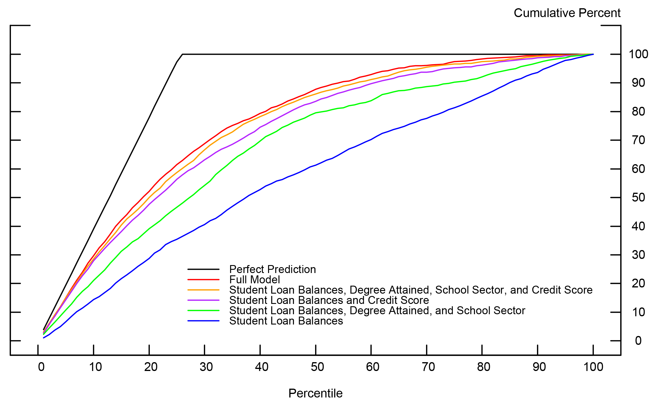 Figure 1: Cumulative Delinquency Curves by Model Specification. See accessible link for data.