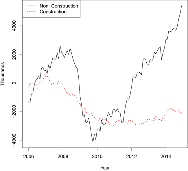 Figure 1: Employment Relative to 2006 Average (CPS). Figure 1 shows a line graph of monthly construction and non-construction employment relative to their 2006 averages, from 2006 through 2014. Construction employment (the dashed red line) falls steadily from 0 to about -3 million between 2008 and 2010, then remains flat before increasing very gradually starting in 2013. Non-construction employment (the solid black line) increases through 2008, then falls very sharply to -4 million in 2009 before starting a steady recovery to +4 million by 2014.