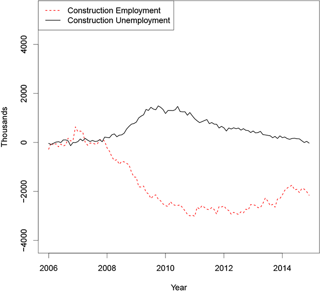 Figure 2: Construction Sector Relative to 2006 Average. Figure 2 shows a line graph of construction employment and unemployment by month, relative to their 2006 averages, from 2006 to 2014.  Construction employment (the dashed red line) falls steadily from 0 to about -3 million between 2008 and 2010, then remains flat before increasing very gradually starting in 2013.  Construction unemployment (the solid black line) is flat through late 2008 then increases to about 1.5 million before gradually drifting back down to about zero by 2014.
