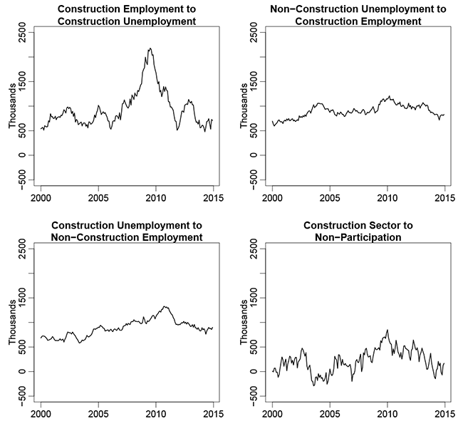 Figure 3: Net Flows (12-Month Moving Sum). Figure 3 includes four panels showing line graphs of net labor flows, each from 2000 through 2014, as 12-month moving sums:  