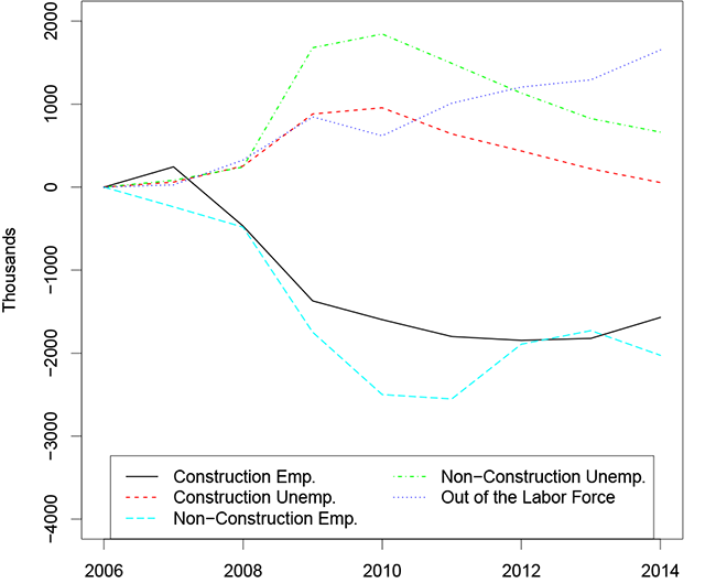 Figure 5: Outcomes for Likely Construction Workers, Relative to 2006. Figure 5 shows outcomes for