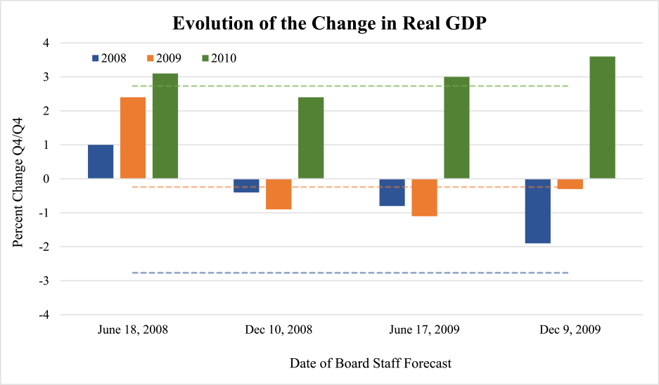 Figure 1: Evolution of Change in Real GDP. See accessible link for data.