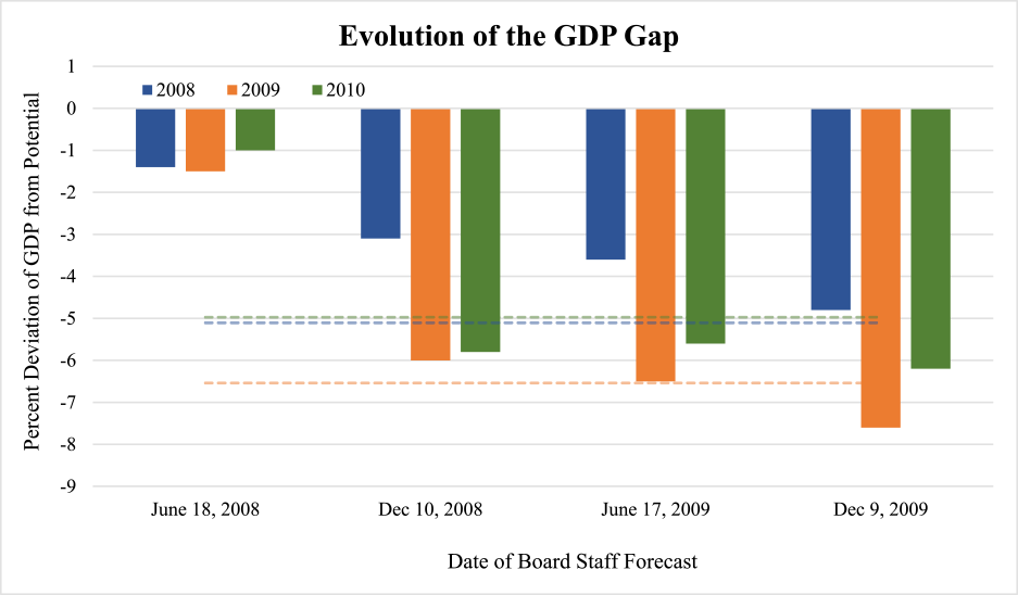 Figure 2: Evolution of the GDP Gap. See accessible link for data.