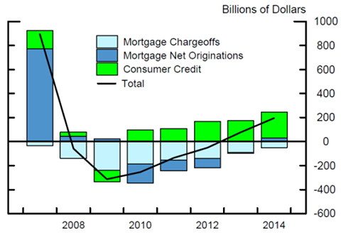 Figure 3: Annual Changes in Household Debt. See accessible link for data.