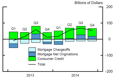 Figure 4: Quarterly Changes in Household Debt. See accessible link for data.