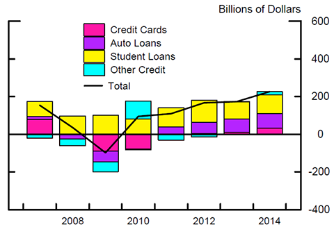 Figure 5: Annual Changes in Consumer Credit. See accessible link for data.
