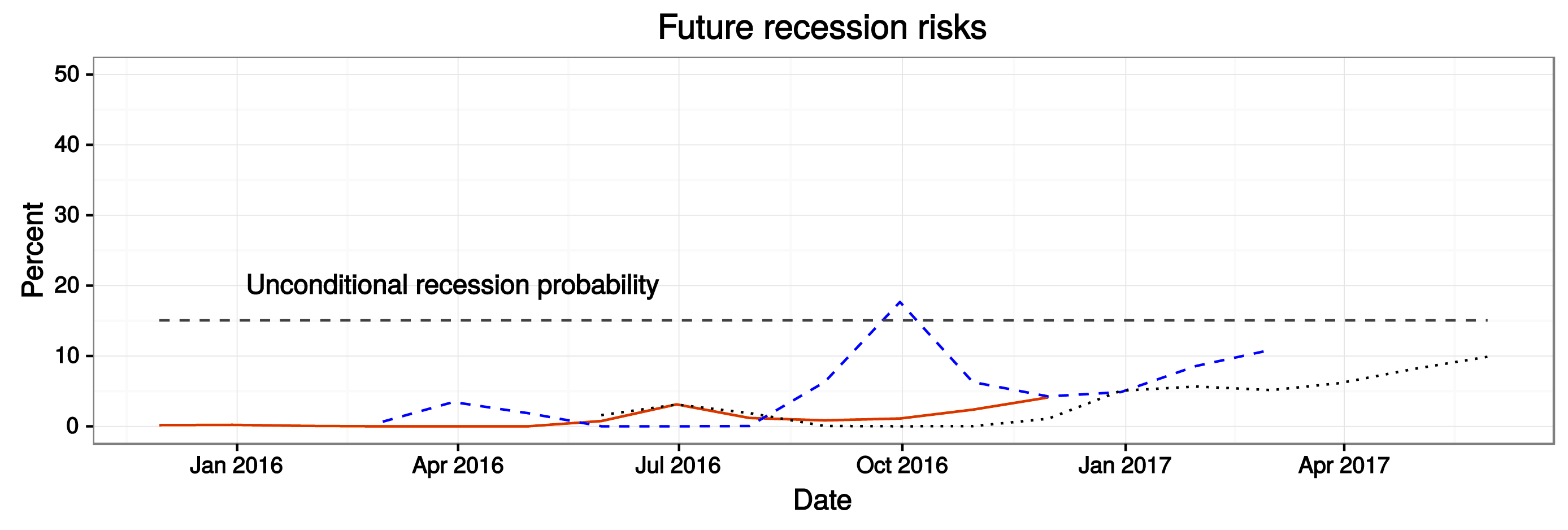 Figure 2: The evolution of recession risk. See accessible link for data.