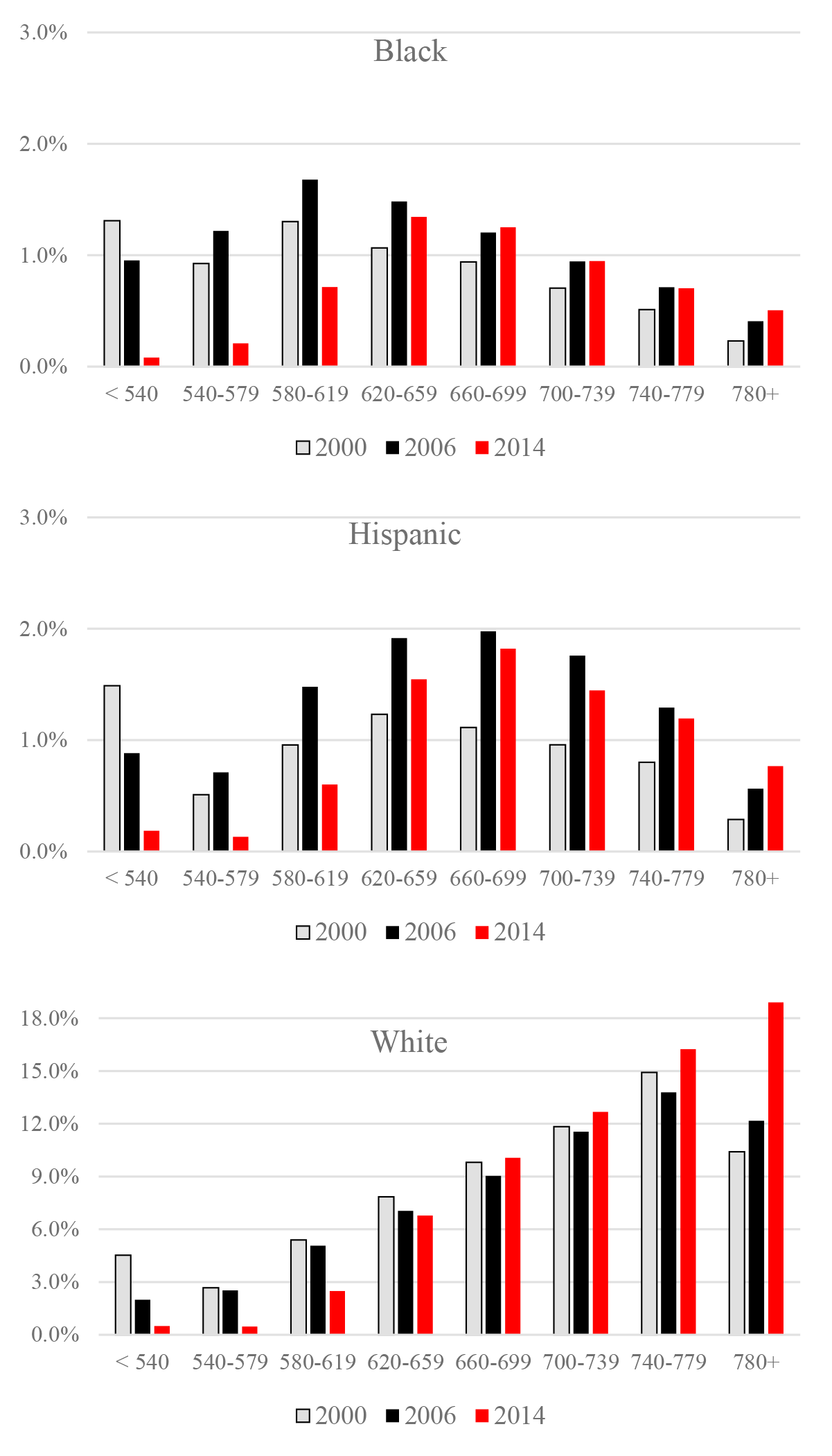 Figure 3: Market shares by race and ethnicity, and by credit score. See accessible link for data description.