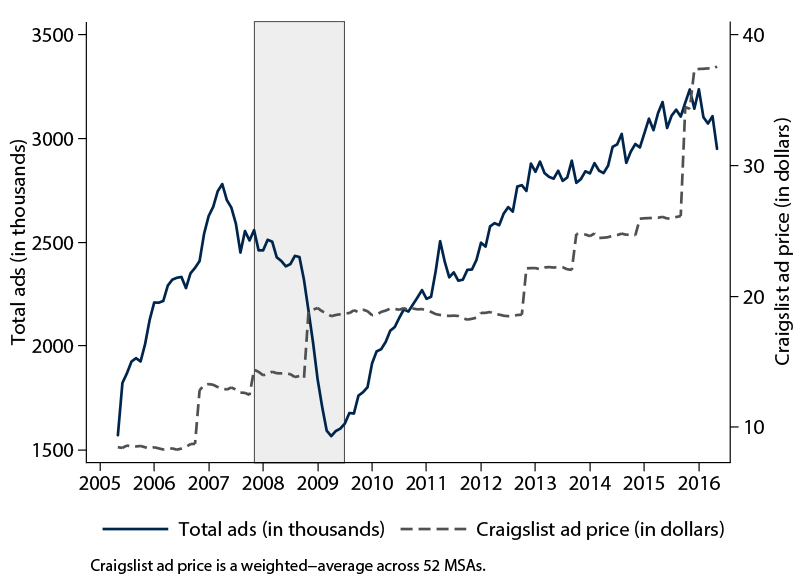 Figure 2: HWOL ads and average Craigslist job ad price. See accessible link for data description.