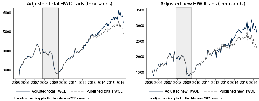Figure 4: Adjusted total and new HWOL ads. See accessible link for data description.