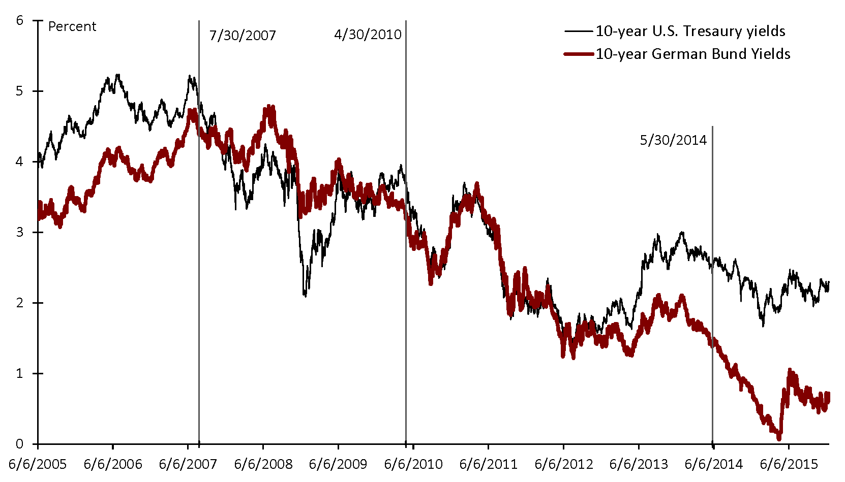 Figure 1: U.S. and Euro-Area 10-Year Sovereign Bond Yields. See accessible link for data description.