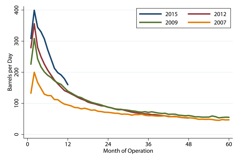 Figure 2. Average Well Decline Curve by Cohort. See accessible link for figure description.