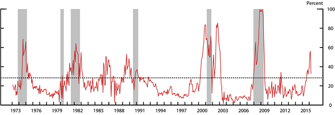 Figure 2: Recession Risk and the Excess Bond Premium. See accessible link for data.