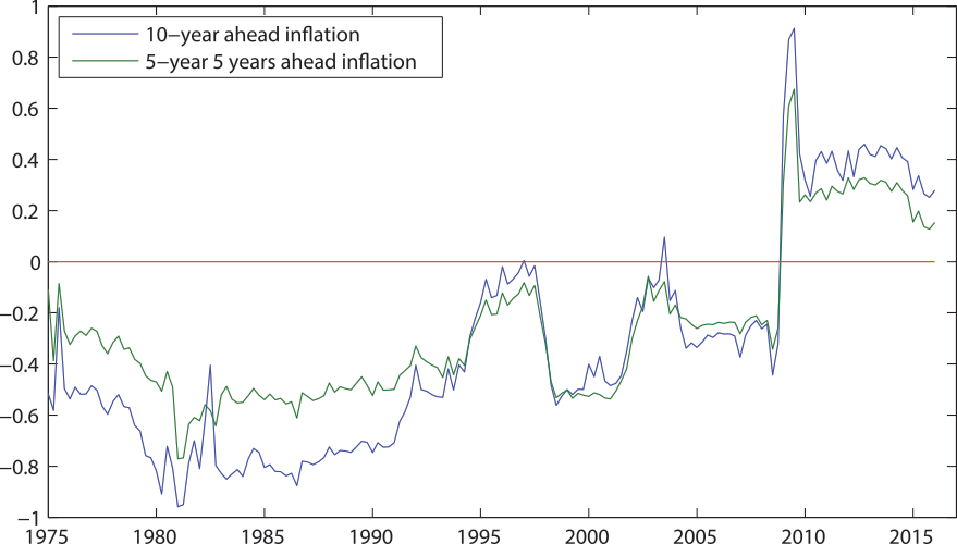 relationship between inflation and consumption