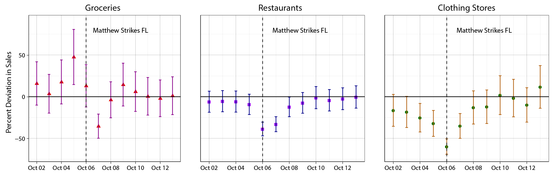 Figure 5: Effect of Hurricane Matthew on Selected Components of Daily Retail Sales Group Spending in Florida. See accessible link for data.