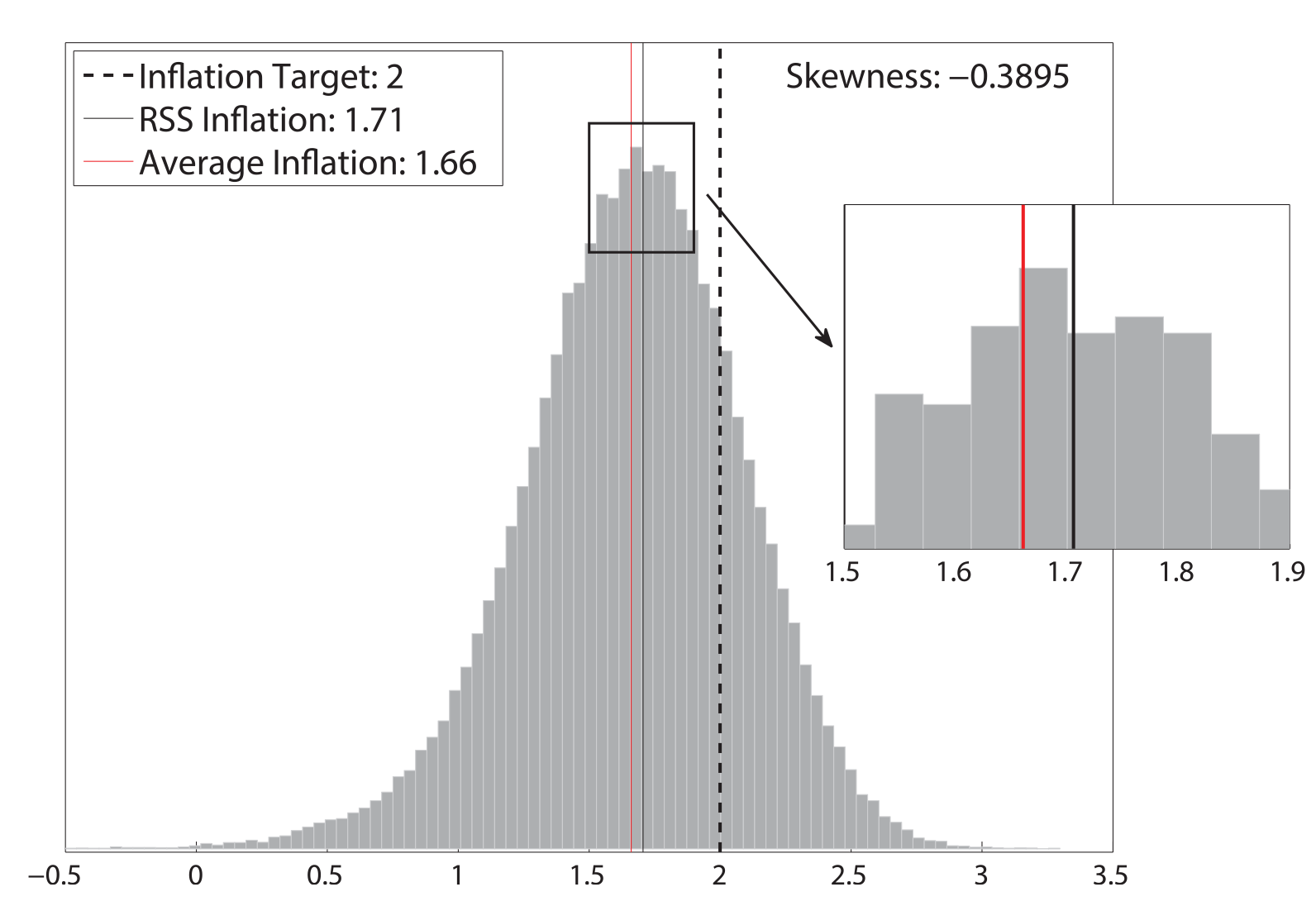 Figure 1: Unconditional Distribution of Inflation. See accessible link for data.